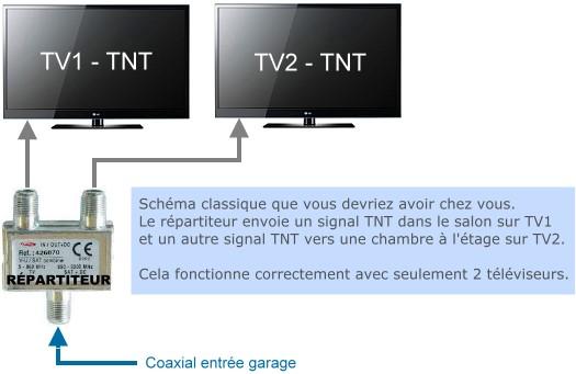 bonne-reception-tnt-2-tv